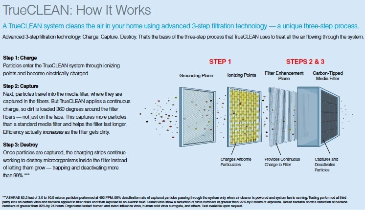 why a wholehouse air cleaner